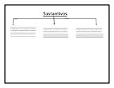 Tree Map for Sustantivos (Nouns)