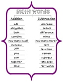 Tree Map of Addition and Subtraction Words
