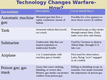 Trench Warfare WWI