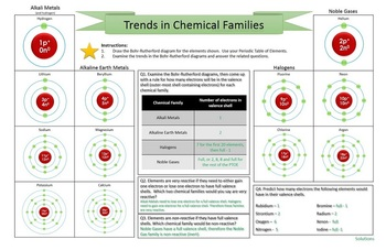 Trends in Chemical Families - Bohr-Rutherford Diagrams - Chemistry {EDITABLE}