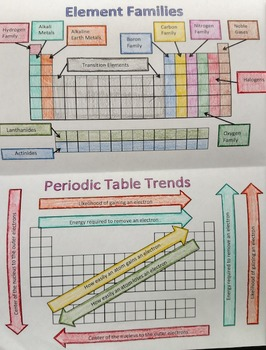 Trends in the Periodic Table Foldable