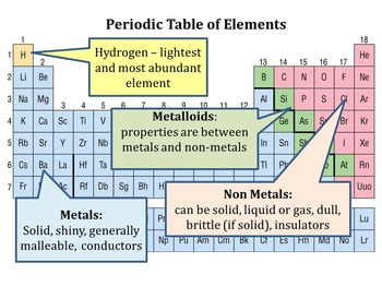 Chemistry Unit - Trends of the Periodic Table of Elements