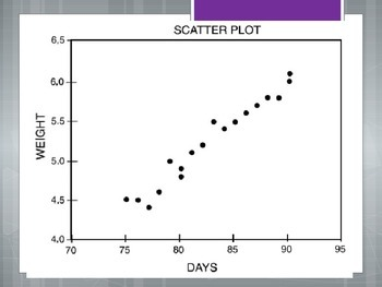 Trent Line on Scatterplots