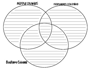 Tri Venn Diagram Comparing American Colonies