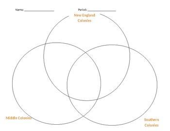 Tri Venn Diagram for Colonial Regions