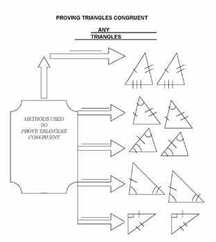 Triangle Congruence Graphic Organizer