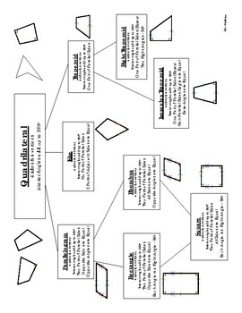 Triangle & Quadrilateral Charts