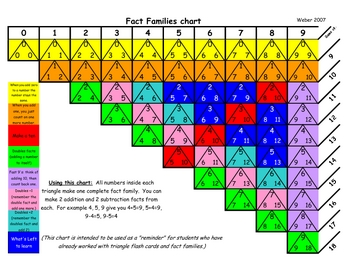 Triangle fact families mini chart