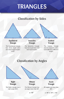 Triangles - Math Poster