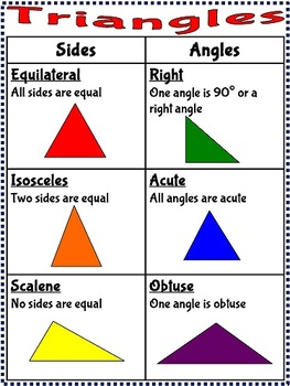 Triangles Flip Book and Teaching Poster