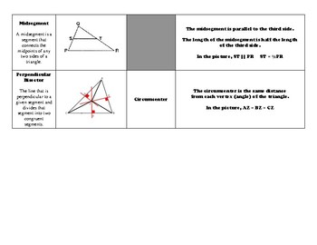 Triangles - Points of Concurrence Summary