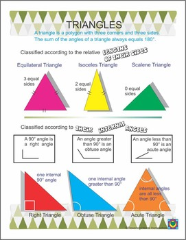 Triangles and Angles Poster