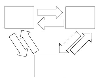 Triangular Graphic Organizer