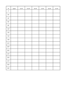 Trig Functions Blank Sheet by Betty Watson   Teachers Pay Teachers