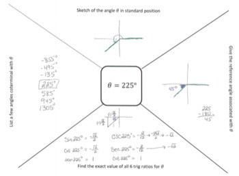 Trig---draw angles, coterminal angles, reference angles, evaluate trig ratios
