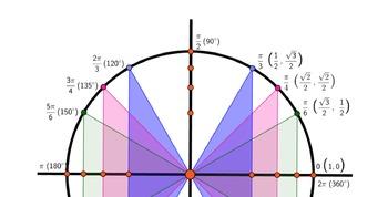 Trigger, The Trigonometry Card Game: HSF.TF.A.3