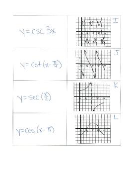 Trigonometric Equations and Graphs Matching Activity