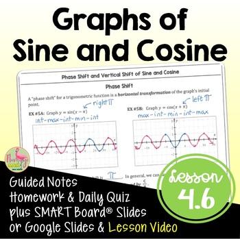 PreCalculus: Graphs of Sine and Cosine