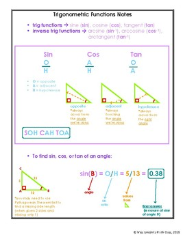 Trigonometric Functions Notes