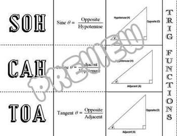 Trigonometric Functions SOHCAHTOA Sine Cosine Tangent Fold