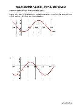 Trigonometric Functions StepByStep Review
