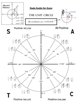 Trigonometric Functions and the Unit Circle