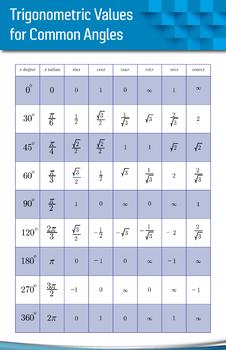 Trigonometric Values for Common Angles - Math Poster