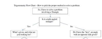 Trigonometry Flow Chart