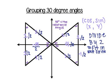 Trigonometry Part 2 Notes