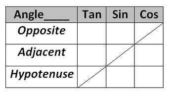 Trigonometry Ratios Simplified