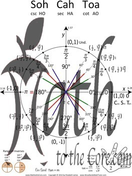 Unit Circle Trig Notes