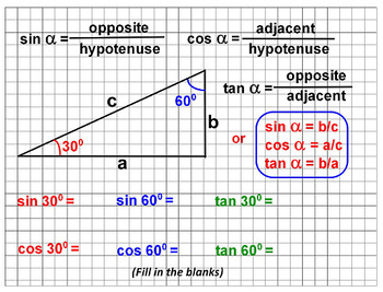 Trigonometry: Wonderful Properties of a Right Triangle and Vector Resolutions