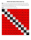 Trinidad and Tobago Flag Hundred Chart Mystery Picture with Number Cards