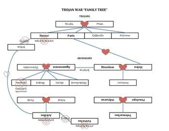 Trojan War Tree