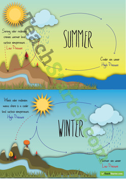 Tropical Region Weather Poster
