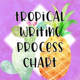 Tropical Writing Process Chart Editable
