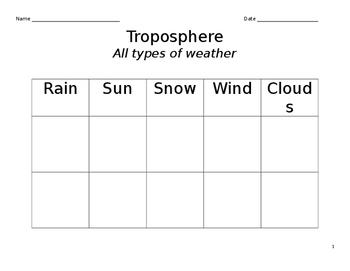 Troposphere _ precipitation _ water cycle