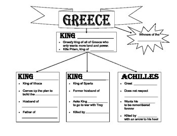 Troy Character/Plot Graphic Organizer