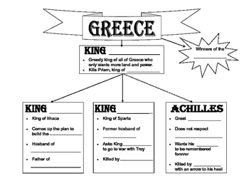 Troy Movie  Guide Bundle - Viewing Questions, Graphic Organizer & Quiz
