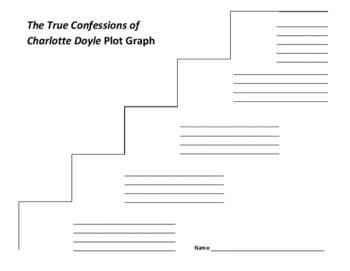 The True Confessions of Charlotte Doyle Plot Graph - Avi