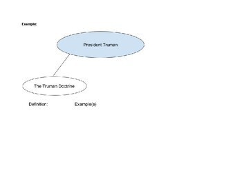 Truman and Eisenhower Cold War Concept Map