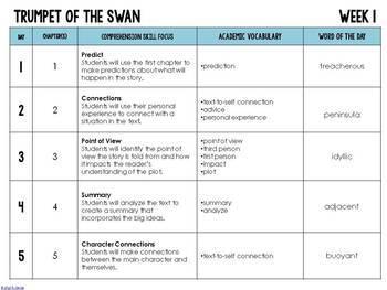 Trumpet of the Swan Foldable Novel Study Unit