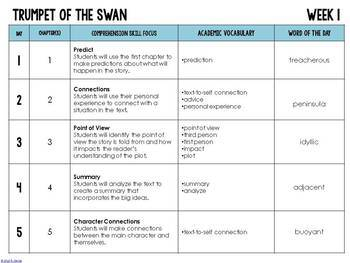 Trumpet of the Swan Novel Study Unit