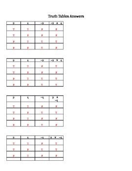 Truth Tables Practice