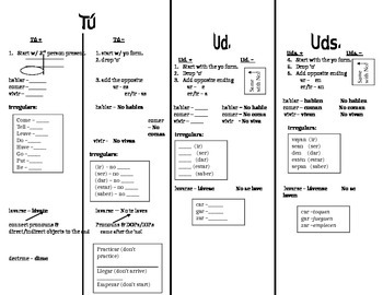 Tu and Ud commands helpful chart