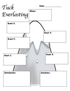Tuck Everlasting Class Work Packet