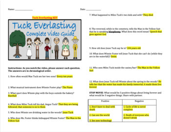 Tuck Everlasting - Complete Movie Guide & Critical Thinking Questions