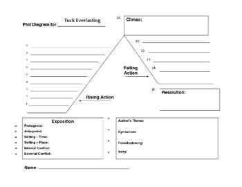 Tuck Everlasting Plot Diagram