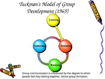 Tuckman Theory