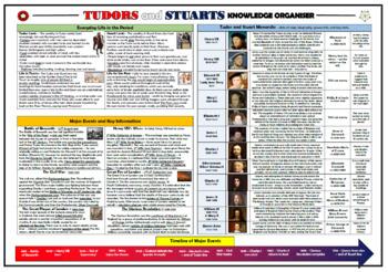 Tudors and Stuarts Knowledge Organizer/ Revision Mat!